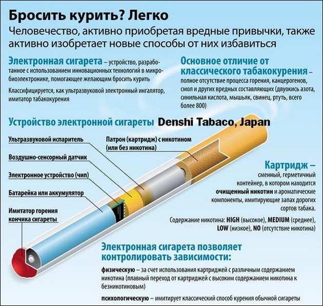 устройство электронной сигареты_ustroystvo elektronnoy sigarety