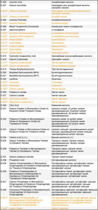 пищевые добавки - антиоксиданты_pischevye dobavki - antioksidanty