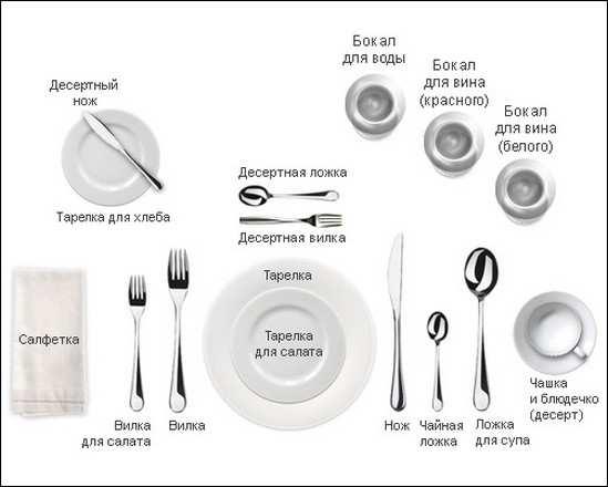 столовые приборы и их назначение_stolovye pribory i ih naznachenie