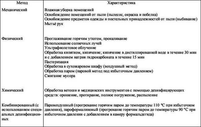 методы дезинфекции_metody dezinfekcii