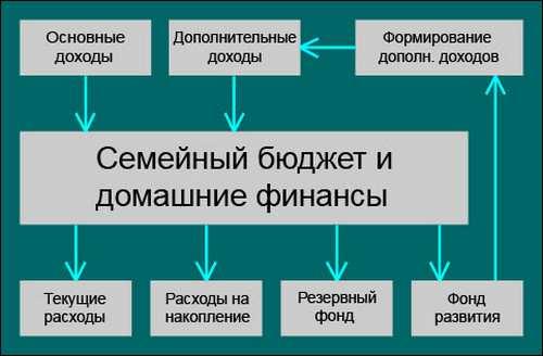общая схема ведения бюджета_obschaja shema vedenija budzheta