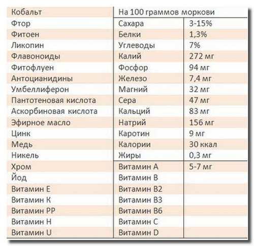 полезные_вещества_в_моркови_poleznye_veschestva_v_morkovi