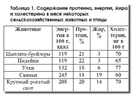 содержание_питательных_веществ_soderzhanie_pitatelnyh_veschestv