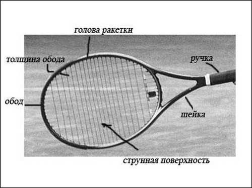 устройство теннисной ракетки_ustrojstvo tennisnoj raketki