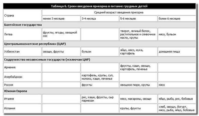 сроки_прикорма_sroki_prikorma
