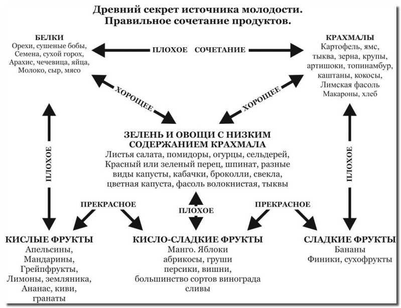 правильное_сочетание_продуктов_pravilnoe_sochetanie_produktov