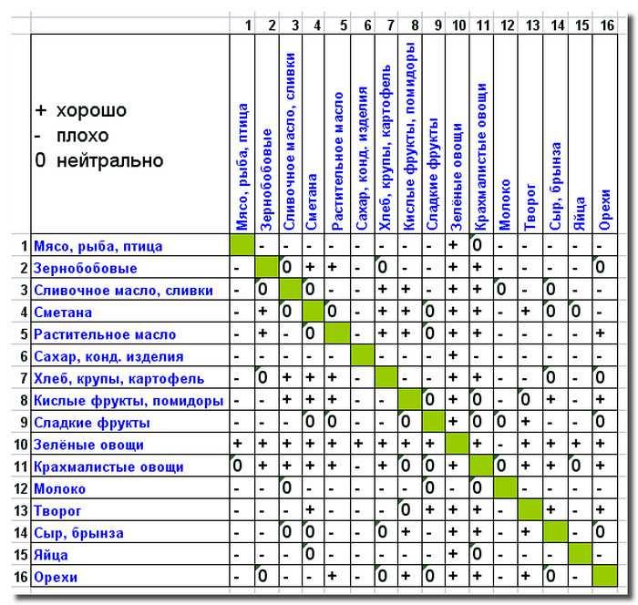 таблица_раздельного_питания_tablica_razdelnogo_pitanija