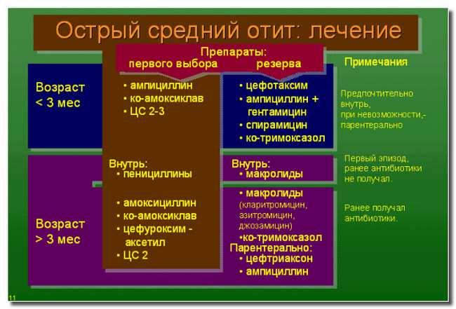 лечение_отита_lechenie_otita