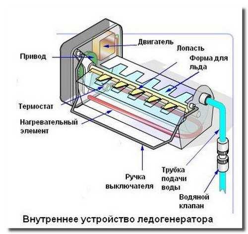 устройство_льдогенератора_ustrojstvo_ldogeneratora