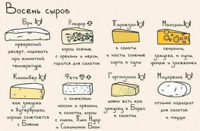 Как использовать сыр