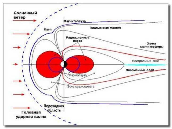 схема_возникновения_магнитной_бури_shema_vozniknovenija_magnitnoj_buri